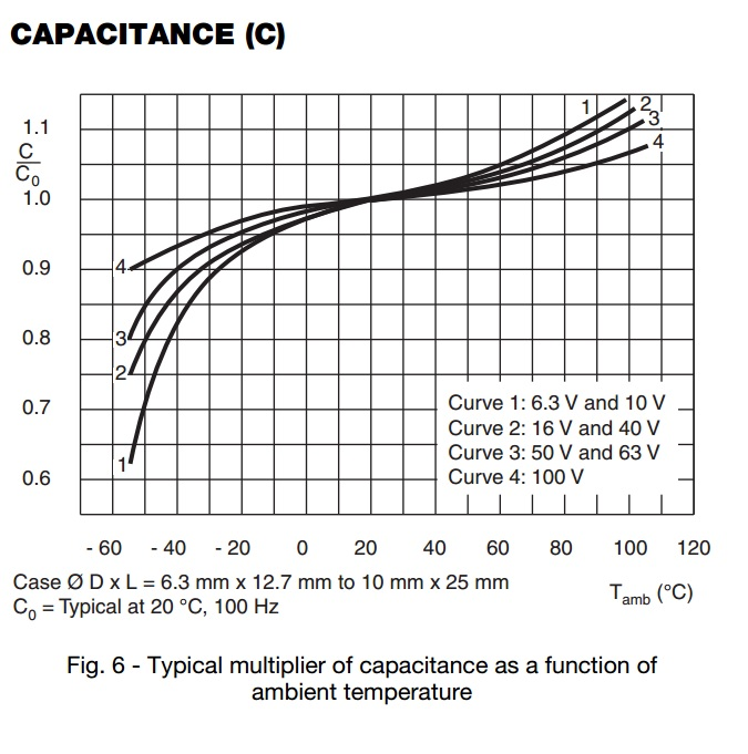 Capacitance as function of tempature
